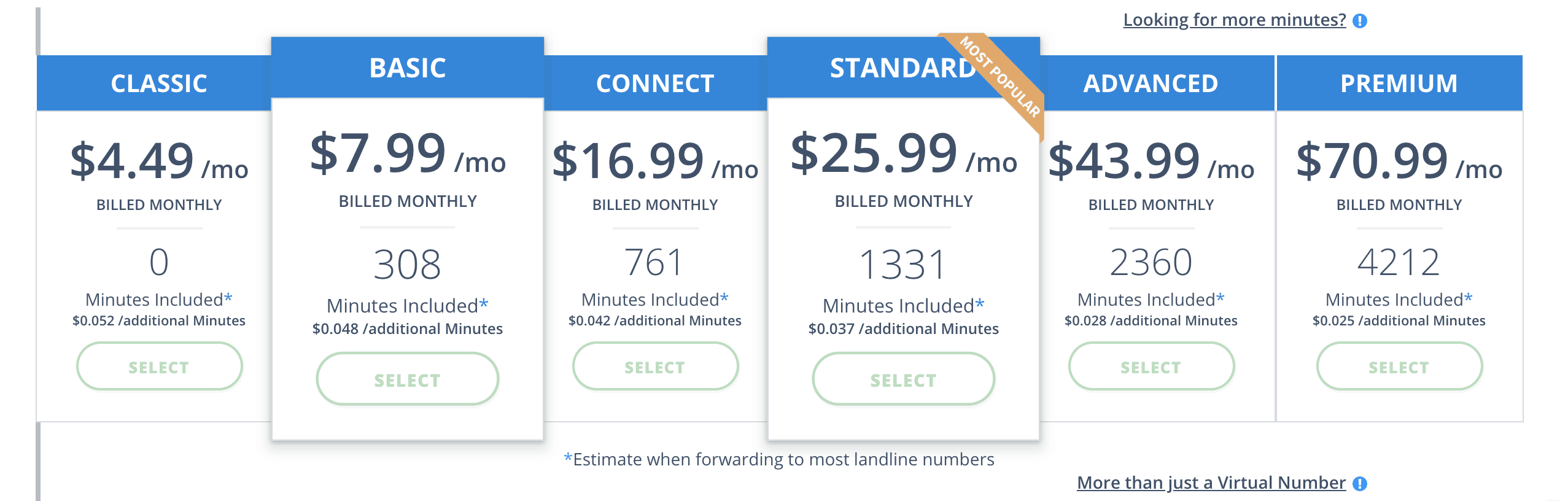 avoxi pricing standard 800 numbers