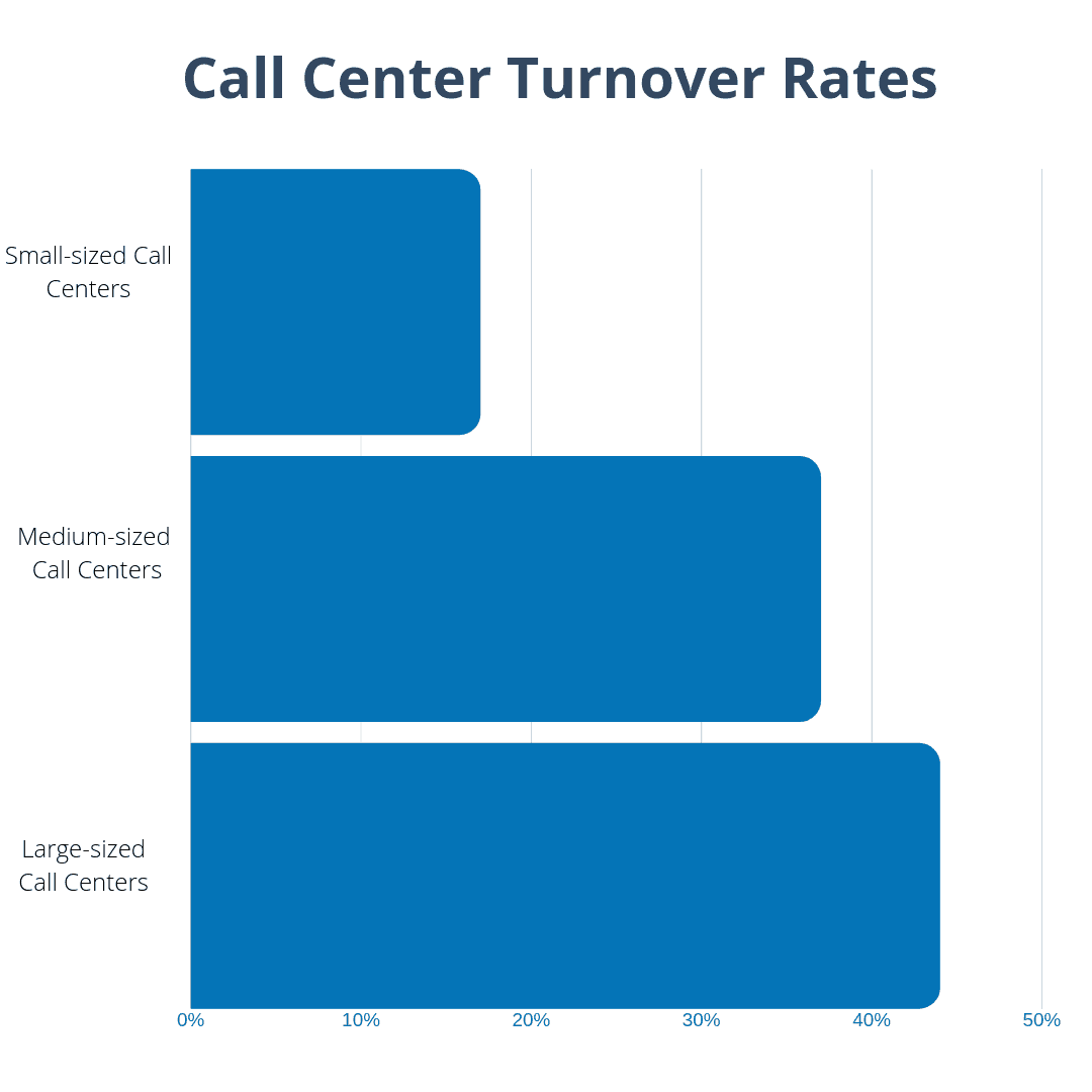 call center turnover statistics