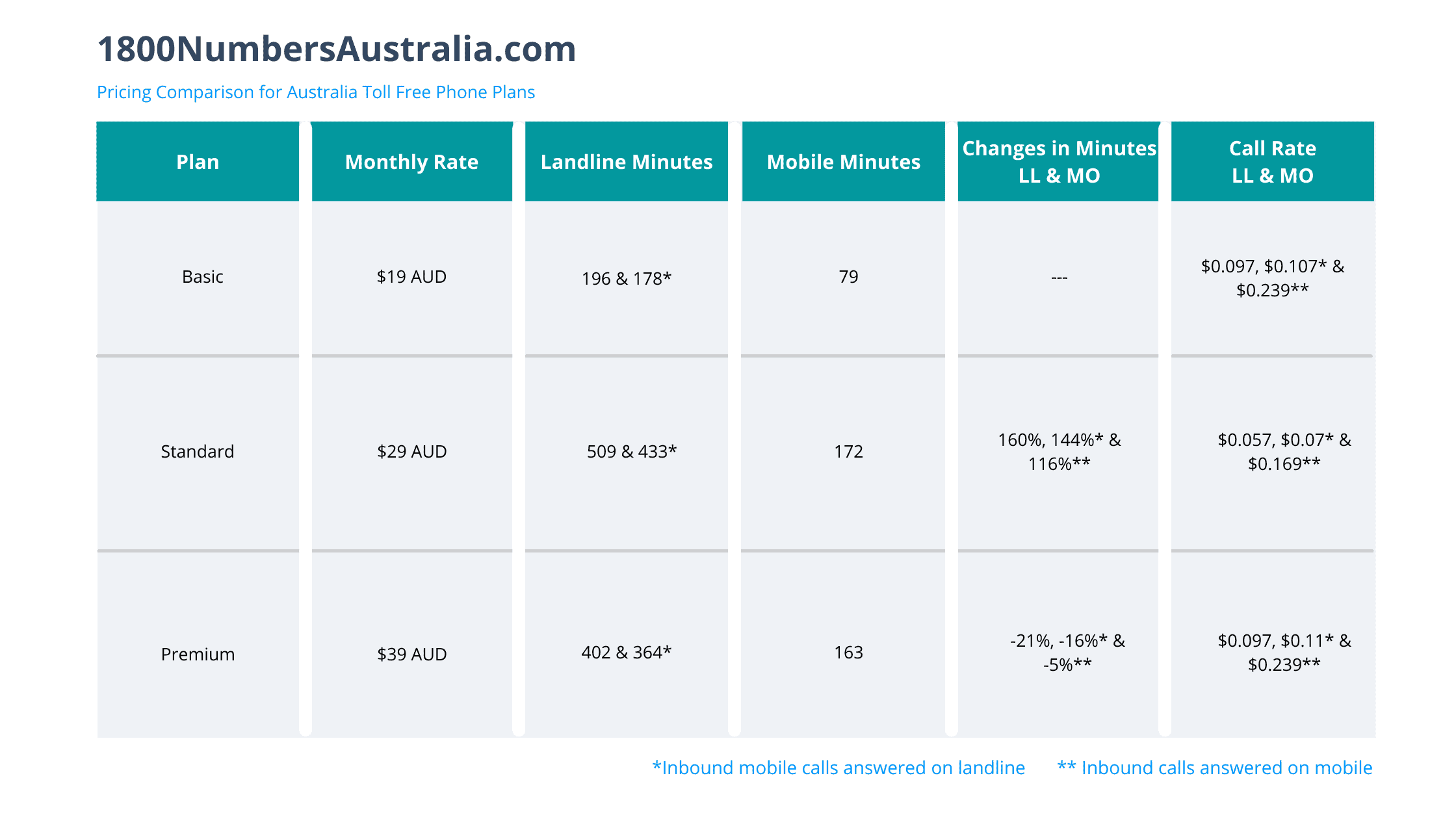1800numbersaustralia toll free number pricing chart
